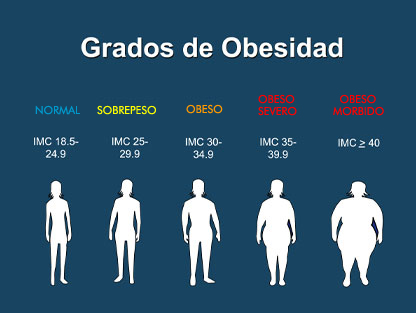 escala �ndice masa corporal